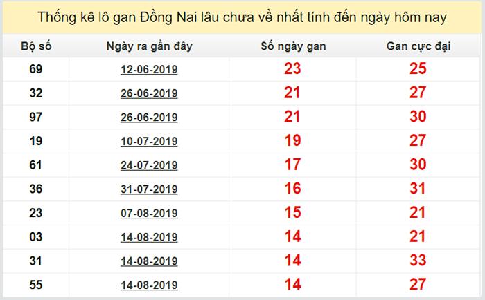 Lô gan lô khan xổ số miền nam đài Đồng Nai cập nhật đến ngày 27 tháng 11 năm 2019