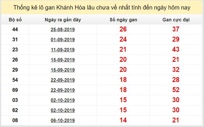 Lô gan lô khan xổ số miền trung đài Khánh Hòa cập nhật đến ngày 27 tháng 11 năm 2019