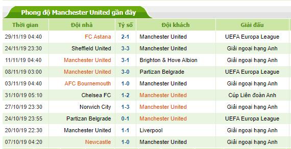 Phong độ gần đây của Manchester United