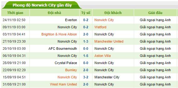 Phong độ gần đây của Norwich City