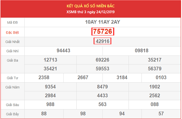 Kết quả XSMB ngày 24/12/2019