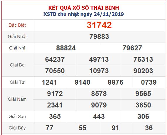 Kết quả Xổ Số Miền Bắc đài Thái Bình 24/11/2019