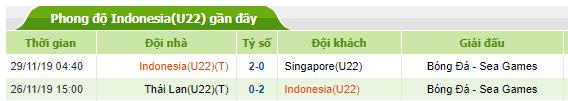 Phong độ gần đây của U22 Indonesia