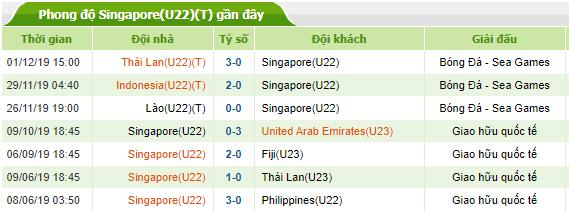 Phong độ gần đây của U22 Singapore