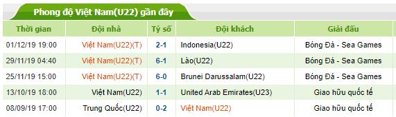 Phong độ gần đây của U22 Việt Nam đến ngày 03-12-2019