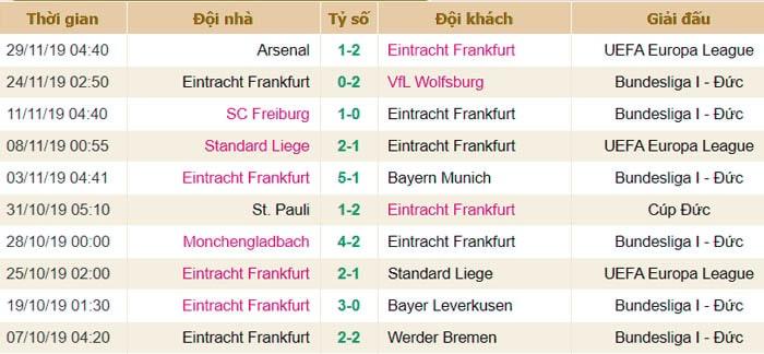 Phong độ thi đấu Frankfurt
