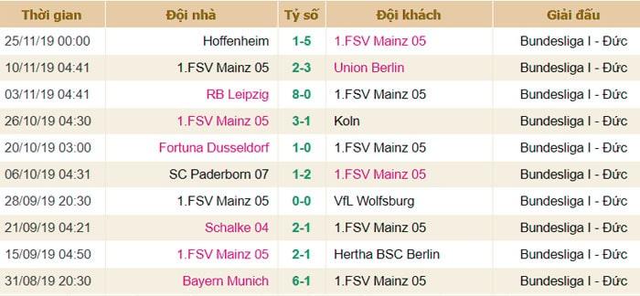 Phong độ thi đấu Mainz 05