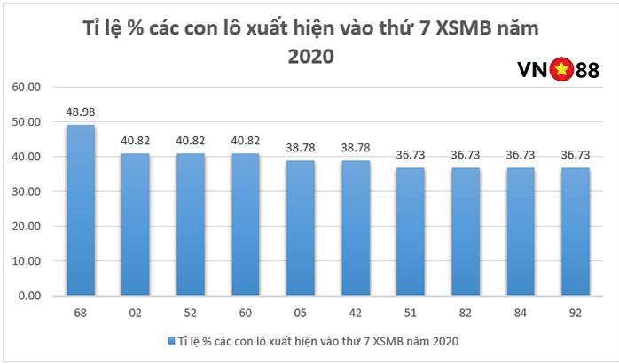 TOP 10 cặp lô hay về nhất vào thứ 7 XSMB 2020