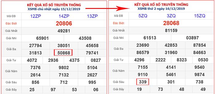 So sánh kết quả XSMB khi sử dụng các cặp hay đi cùng nhau VN88
